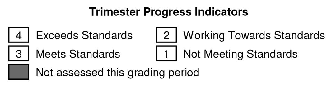 Trimester Progress Indicators